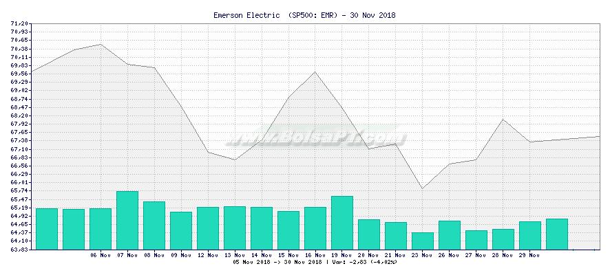 Gráfico de Emerson Electric  -  [Ticker: EMR]
