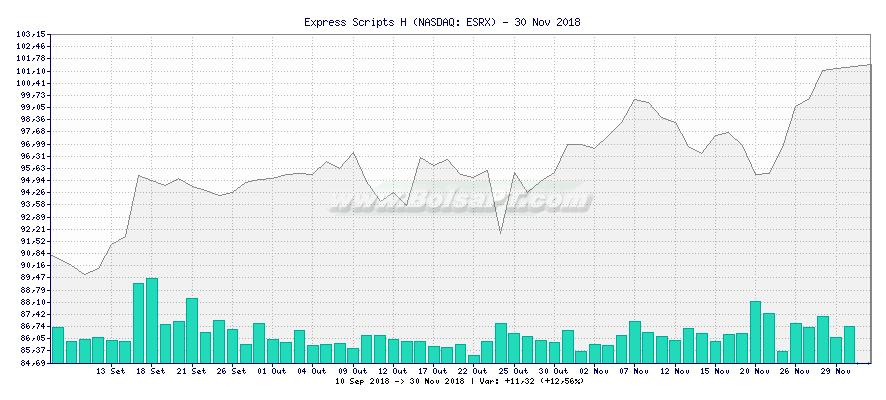 Gráfico de Express Scripts H -  [Ticker: ESRX]