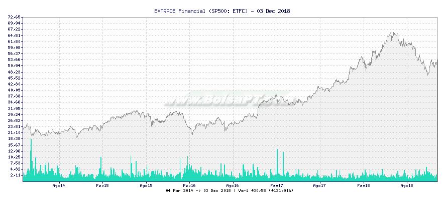 Gráfico de E*TRADE Financial -  [Ticker: ETFC]