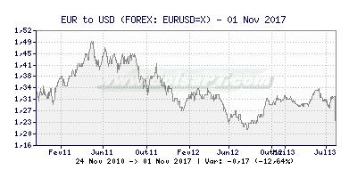 Gráfico de EUR/USD -  [Ticker: EURUSD=X] Canal Forex (391x200)