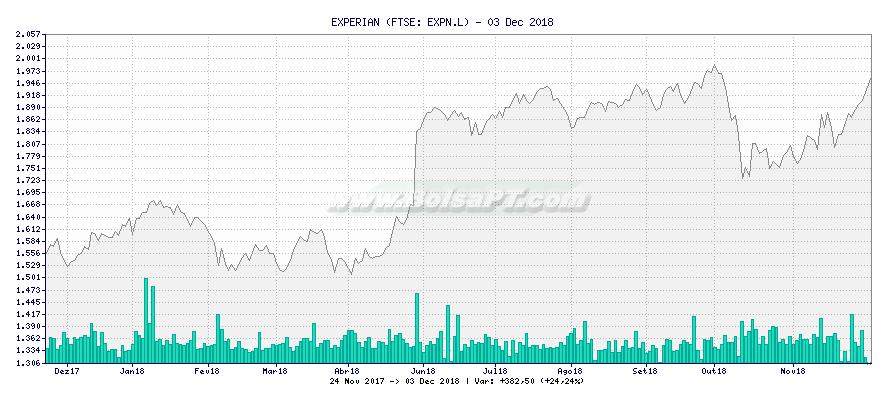 Gráfico de EXPERIAN -  [Ticker: EXPN.L]