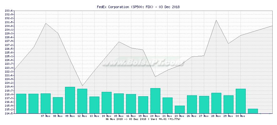 Gráfico de FedEx Corporation -  [Ticker: FDX]