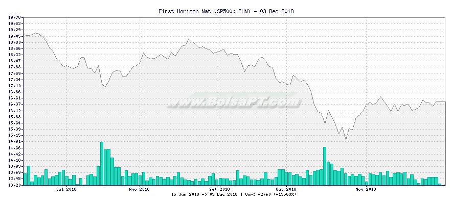 Gráfico de First Horizon Nat -  [Ticker: FHN]