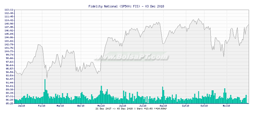 Gráfico de Fidelity National -  [Ticker: FIS]