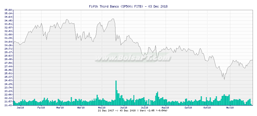 Gráfico de Fifth Third Banco -  [Ticker: FITB]