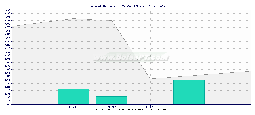 Gráfico de Federal National  -  [Ticker: FNM]