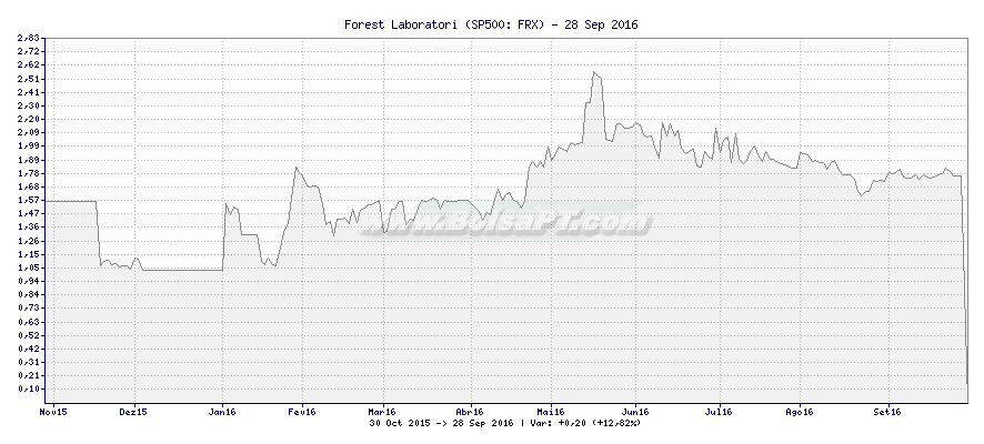 Gráfico de Forest Laboratori -  [Ticker: FRX]