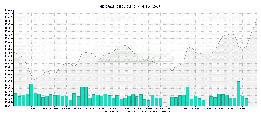 Gráfico de GENERALI -  [Ticker: G.MI]