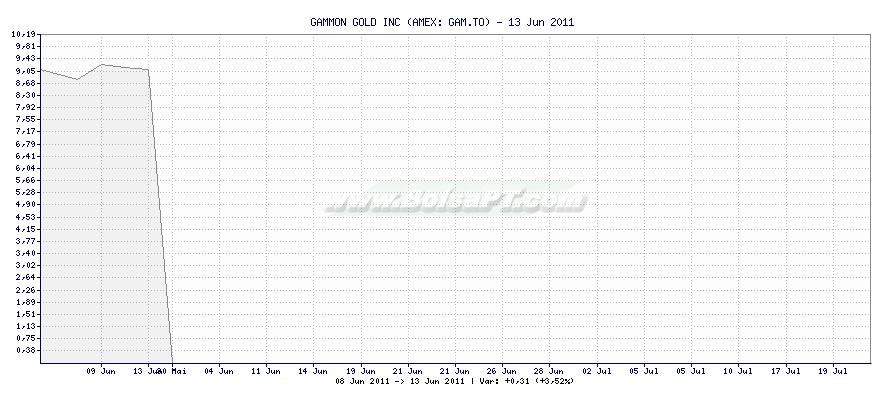 Gráfico de GAMMON GOLD INC -  [Ticker: GAM.TO]