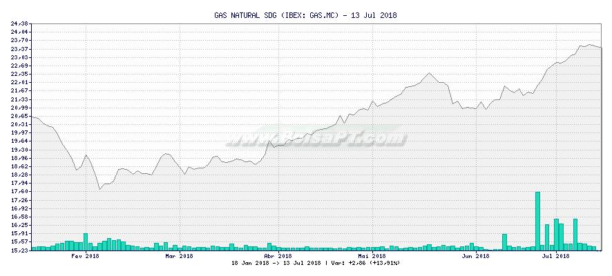 Gráfico de GAS NATURAL SDG -  [Ticker: GAS.MC]