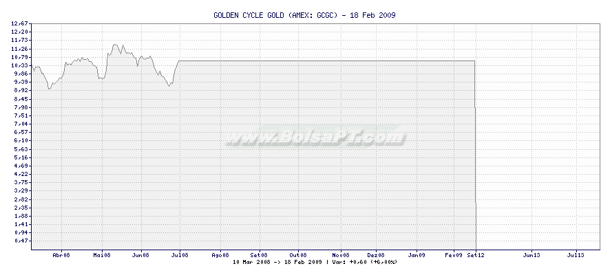 Gráfico de GOLDEN CYCLE GOLD -  [Ticker: GCGC]