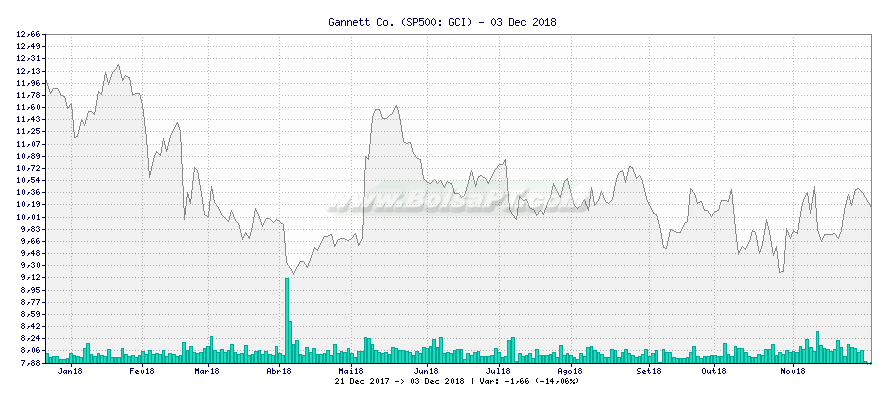 Gráfico de Gannett Co. -  [Ticker: GCI]