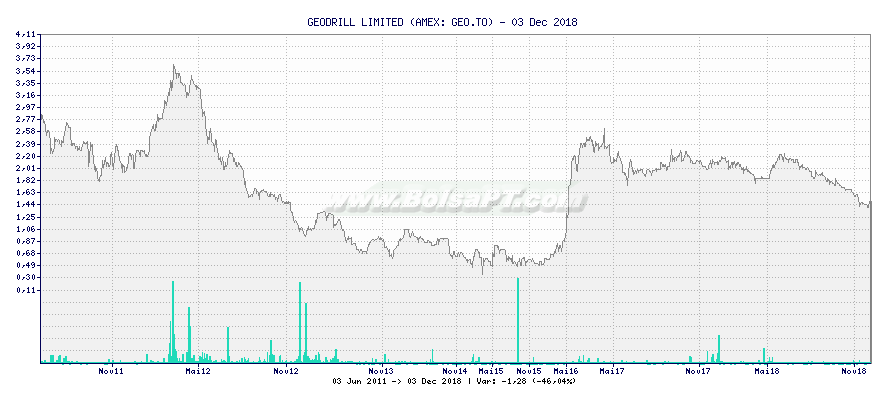 Gráfico de GEODRILL LIMITED -  [Ticker: GEO.TO]