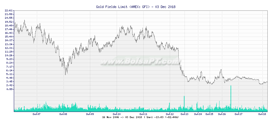 Gráfico de Gold Fields Limit -  [Ticker: GFI]