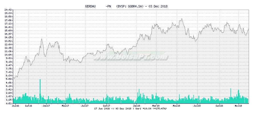 Gráfico de GERDAU      -PN   -  [Ticker: GGBR4.SA]