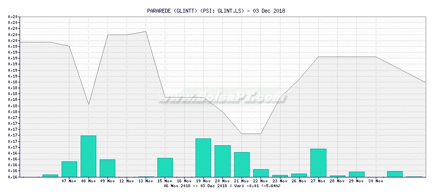 Gráfico de PARAREDE (GLINTT) -  [Ticker: GLINT.LS]