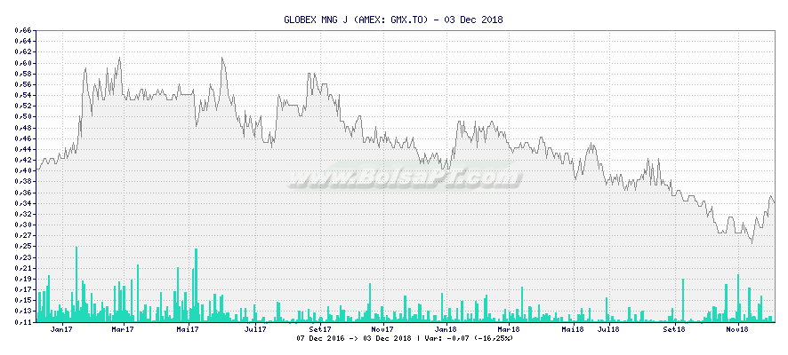 Gráfico de GLOBEX MNG J -  [Ticker: GMX.TO]