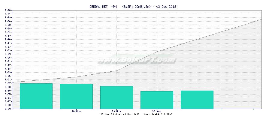 Gráfico de GERDAU MET  -PN   -  [Ticker: GOAU4.SA]