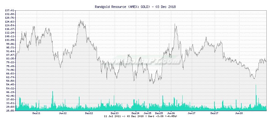 Gráfico de Randgold Resource -  [Ticker: GOLD]