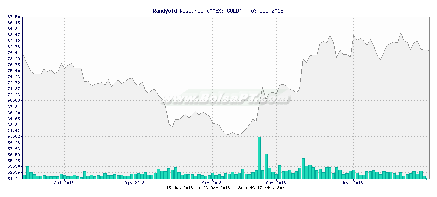 Gráfico de Randgold Resource -  [Ticker: GOLD]