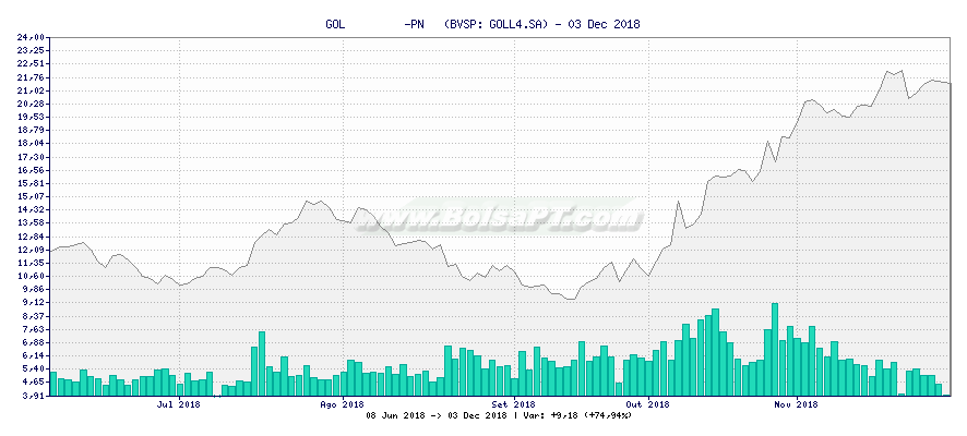 Gráfico de GOL         -PN   -  [Ticker: GOLL4.SA]