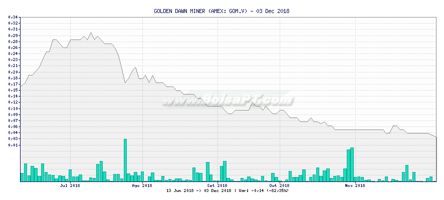 Gráfico de GOLDEN DAWN MINER -  [Ticker: GOM.V]