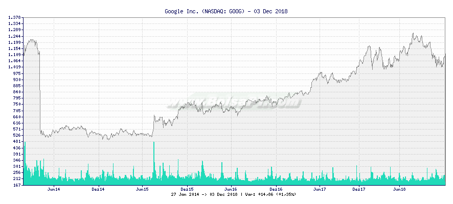 Gráfico de Google Inc. -  [Ticker: GOOG]