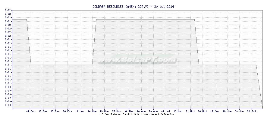 Gráfico de GOLDREA RESOURCES -  [Ticker: GOR.V]