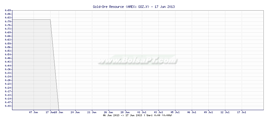 Gráfico de Gold-Ore Resource -  [Ticker: GOZ.V]