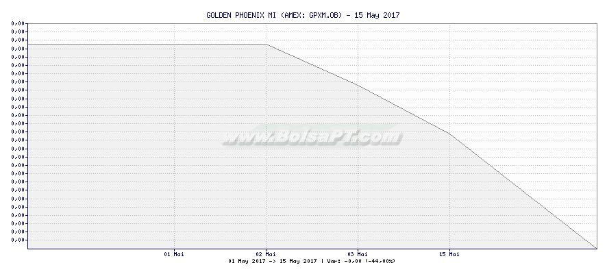 Gráfico de GOLDEN PHOENIX MI -  [Ticker: GPXM.OB]