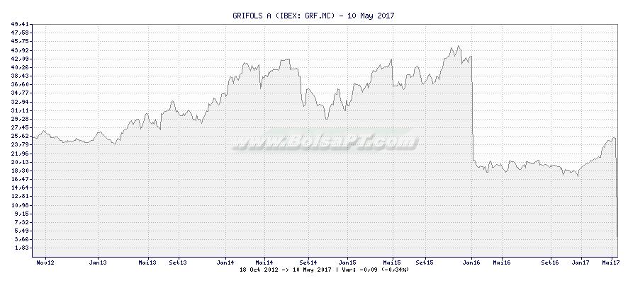 Gráfico de GRIFOLS A -  [Ticker: GRF.MC]