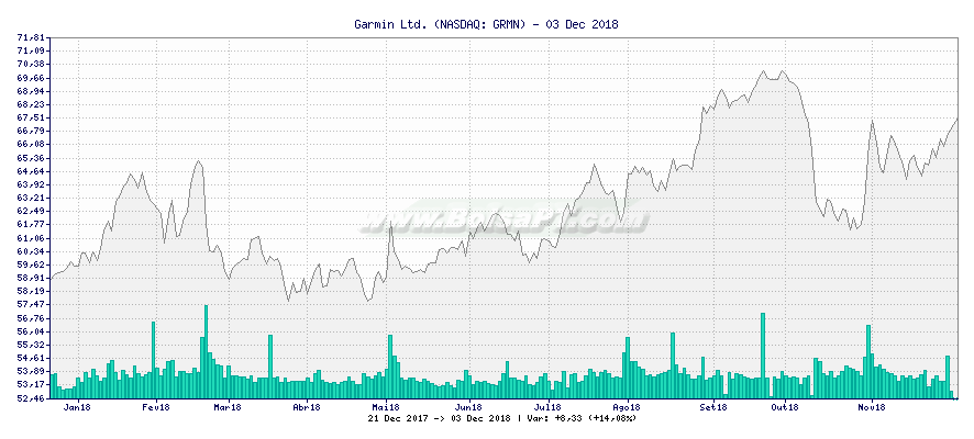 Gráfico de Garmin Ltd. -  [Ticker: GRMN]