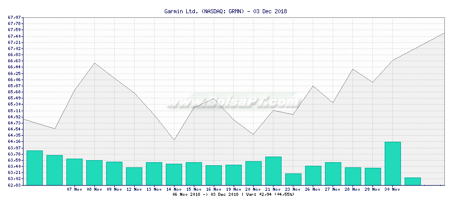 garmin ltd financial analysis Stock analysis for garmin ltd (grmn:nasdaq gs) including stock price, stock chart, company news, key statistics, fundamentals and company profile.