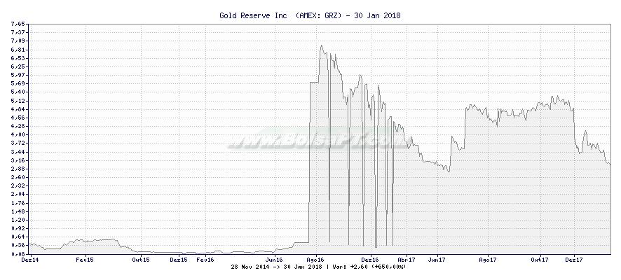 Gráfico de Gold Reserve Inc  -  [Ticker: GRZ]