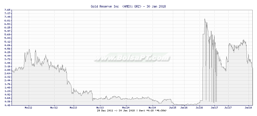 Gráfico de Gold Reserve Inc  -  [Ticker: GRZ]