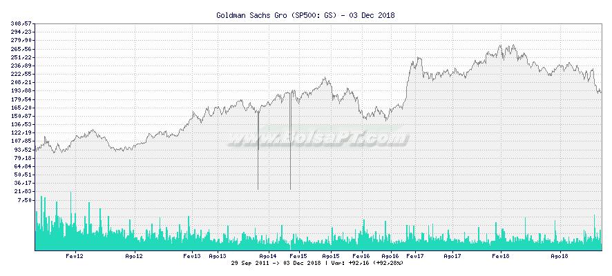 Gráfico de Goldman Sachs Gro -  [Ticker: GS]