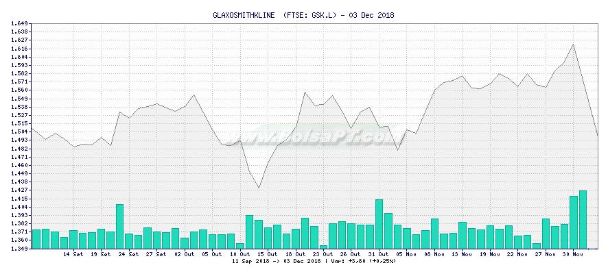 Gráfico de GLAXOSMITHKLINE  -  [Ticker: GSK.L]