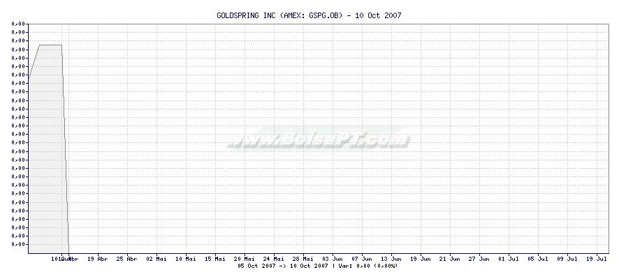 Gráfico de GOLDSPRING INC -  [Ticker: GSPG.OB]