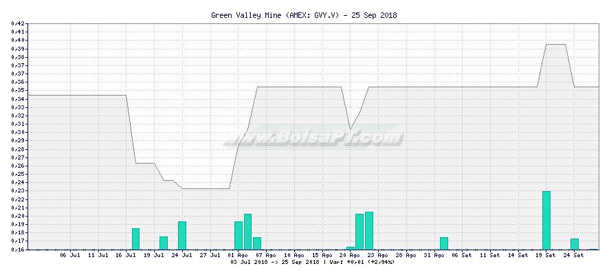 Gráfico de Green Valley Mine -  [Ticker: GVY.V]