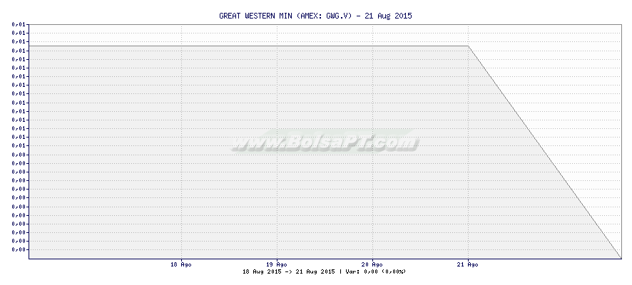 Gráfico de GREAT WESTERN MIN -  [Ticker: GWG.V]