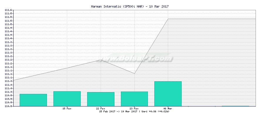 Gráfico de Harman Internatio -  [Ticker: HAR]