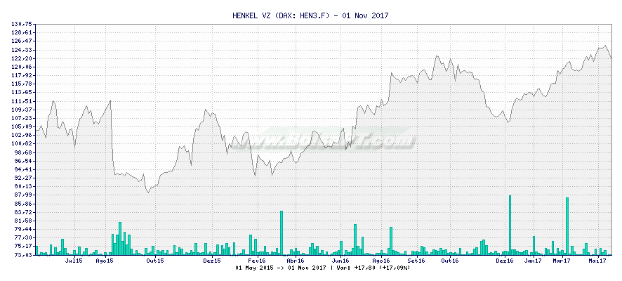 Gráfico de HENKEL VZ -  [Ticker: HEN3.F]