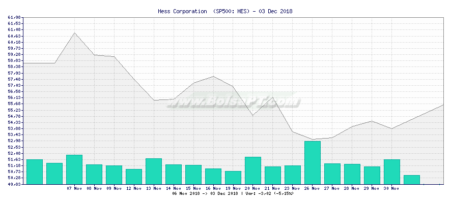 Gráfico de Hess Corporation  -  [Ticker: HES]