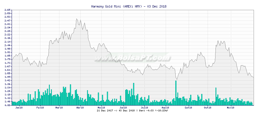 Gráfico de Harmony Gold Mini -  [Ticker: HMY]