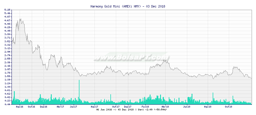 Gráfico de Harmony Gold Mini -  [Ticker: HMY]