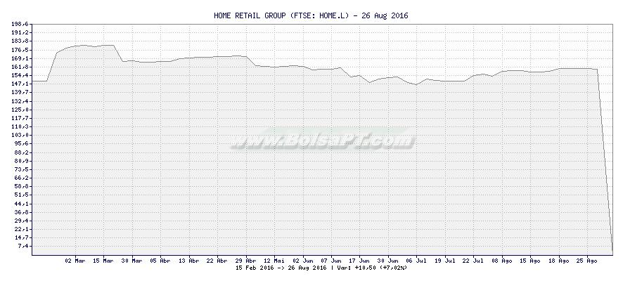 Gráfico de HOME RETAIL GROUP -  [Ticker: HOME.L]