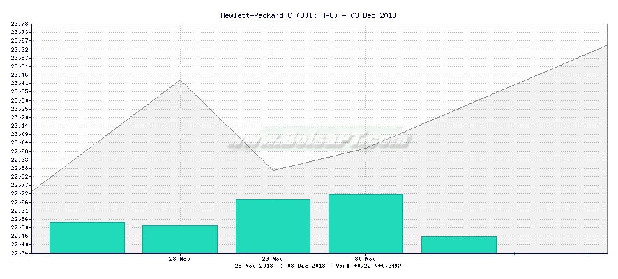 Gráfico de Hewlett-Packard C -  [Ticker: HPQ]