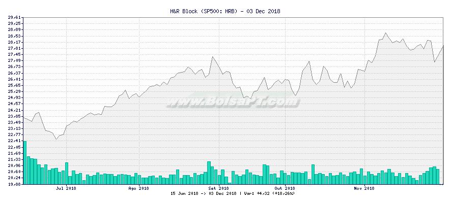 Gráfico de H&R Block -  [Ticker: HRB]