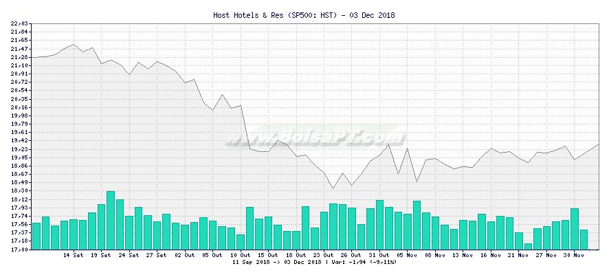 Gráfico de Host Hotels & Res -  [Ticker: HST]
