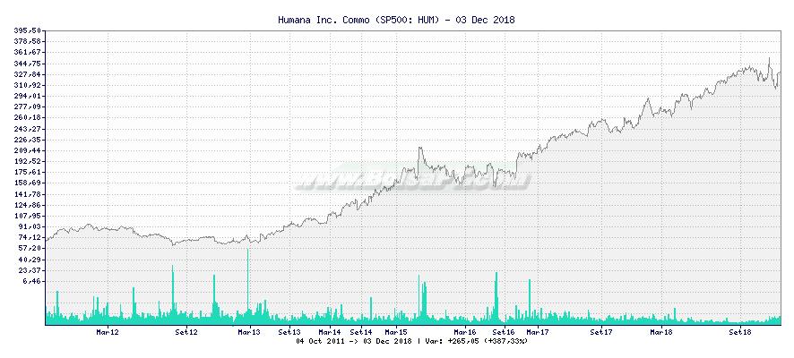 Gráfico de Humana Inc. Commo -  [Ticker: HUM]